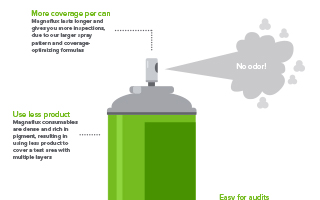Aerosol Differentiation Infographic